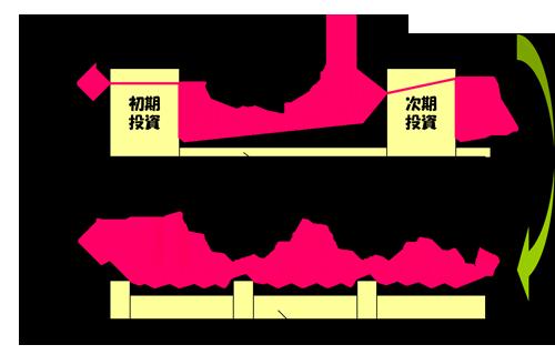 開発メンテ型とPDCA型